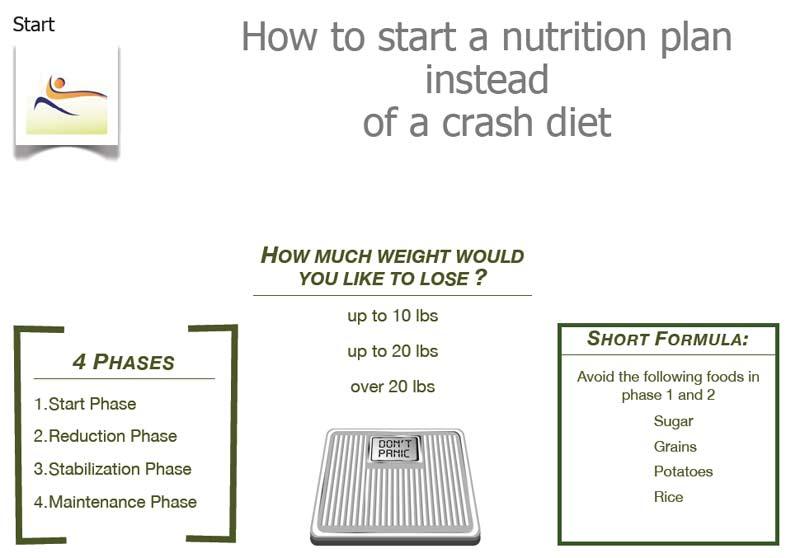 Logi Weight Loss Program Low-Glycemic BodySmart Program