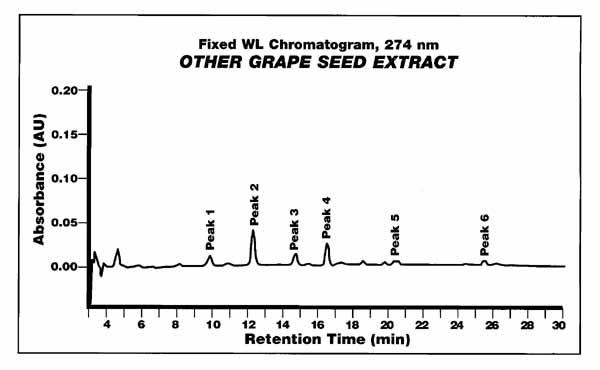 antioxidants, OPC, grape seed extracts, pine bark,